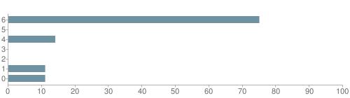 Chart?cht=bhs&chs=500x140&chbh=10&chco=6f92a3&chxt=x,y&chd=t:75,0,14,0,0,11,11&chm=t+75%,333333,0,0,10|t+0%,333333,0,1,10|t+14%,333333,0,2,10|t+0%,333333,0,3,10|t+0%,333333,0,4,10|t+11%,333333,0,5,10|t+11%,333333,0,6,10&chxl=1:|other|indian|hawaiian|asian|hispanic|black|white